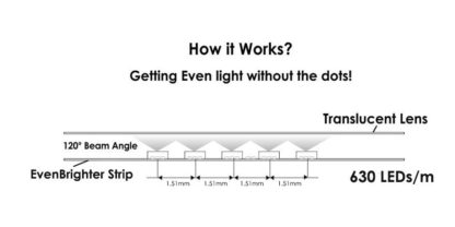 EvenBrighter LED strip diagram